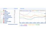 Bild: Noch liegt Lena bei der Prognose von Google vorn.