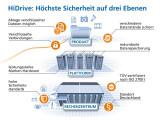 """Bild: Das Sicherheitskonzept des """"HiDrive Free"""" verfügt über drei Stufen"""