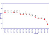Bild: Steil nach unten: Preisvergleich Samsung Omnia 7 Oktober 2010 bis März 2011