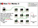 Bild: Bei Tor wird die Serveranfrage über eine Reihe von weltweiten Routern umgeleitet.