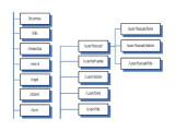 Bild: Die Verzeichnisstruktur von Linux ist für Einsteiger nur schwer zu durchschauen.