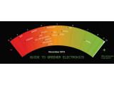 Bild: In der 18. Ausgabe des Guide to Greener Electronics ist Wipro Technologies Spitzenreiter.