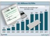 Bild: 9,5 Millionen Menschen haben im Jahr 2011 ihre Steuererklärung auf elektronischem Weg abgegeben.