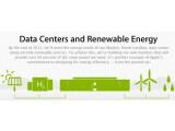 Bild: Das Apple Daten-Center in Maiden, North Caroline, soll zu 100 Prozent mit erneuerbaren Energien versorgt werden.