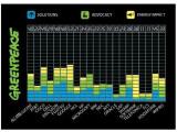 """Bild: Google erzielt beim """"Cool IT Leaderboard"""" 53 von 100 möglichen Punkten."""