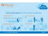 Bild: Office 365 Home Premium kostet knapp 100 US-Dollar pro Jahr.