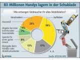 Bild: So entsorgen deutsche Verbraucher ihr altes Handy.