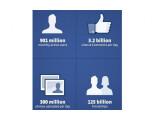 Bild: Täglich werden 300 Millionen Fotos bei Facebook hochgeladen.