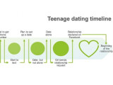 Bild: Teenager nehmen den Wechsel eines Beziehungsstatus auf Facebook sehr ernst.