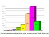 Bild: Die Zahl der Abmahnungen sank 2011 deutlich im Vergleich zum Vorjahr.