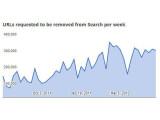 Bild: Die Zahl der wöchentlichen Löschanfragen bei Google wegen Urheberrechtsverletzungen.