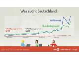 Bild: Google veröffentlichte bereits mehrere Infografiken zur Wahl.