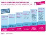 Bild: Die neuen Mobilfunktarife der Telekom in der Übersicht.