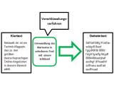 Bild: Schema eines einfachen Verschlüsselungsvorganges.