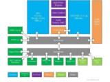 Bild: VGLeaks hat dieses technische Diagramm veröffentlicht, das zur nächsten Xbox gehören soll.