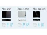 Bild: Die Xbox One ist größer als die beiden auf dem Markt befindlichen Konsolen der Xbox 360.