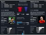 Bild: Bloomberg liefert wervolle Statistiken zu den WM-Teams - durchaus hilfreich für den Tippspieler.