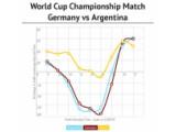 Bild: Fußball statt Porno: Während des Finales brachen die Seitenabrufe in Deutschland und Argentinien ein.