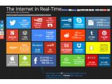 Bild: Das Internet in Echtzeit: Penny Stocks Lab zeigt den Datentransfer der größten Internet-Unternehmen.