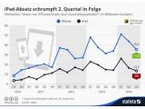 Bild: iPhone-Umsatz steigt im Vergleich zum Vorjahesquartal, die des iPad sinkt.