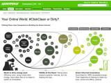 """Bild: Neue Greenpeace-Studie: Links die Unternehmen mit """"dreckiger"""" Energie, rechts mit """"grüner"""" Energie."""