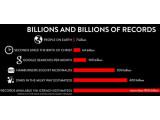 Bild: NSA-Suchmaschine: Täglich können bis zu zwei Milliarden Einträge hinzukommen.