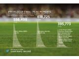 Bild: Das WM-Finale auf Twitter - mit neuen Rekorden.