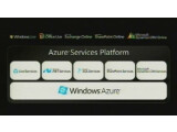 Bild: Microsoft-Anwendungen mit einer Online-Plattform verknüpft: Windows Azure.