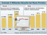Bild: Auf der Überholspur: Für immer mehr Deutsche mausert sich das Internet zur wichtigsten Informationsquelle. 2007 wird rund 21 Prozent der Bevölkerung ihre Nachrichten online lesen