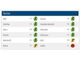 Bild: Rangliste der Klimaschützer in der Hardware-Industrie. Sieg für IBM. Blamage für Apple.   (Grafik: Climate Counts)