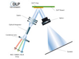 Bild: Schematischer Aufbau eines DLP-Beamers mit drei Chips in den Grundfarben.