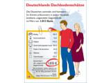 Bild: So teilen sich die 1.013 Euro auf, die durchschnittlich in jedem Haushalt schlummern.