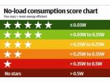 Bild: Je mehr Sterne, desto geringer der Standby-Verbrauch. Quelle: Nokia