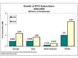 Bild: Web-Fernsehen boomt: Zwischen 2005 und 2006 sind die Nutzerzahlen bei IPTV stark angestiegen. Diese Entwicklung soll sich laut Studie auch in den nächsten Jahren so fortsetzen.