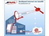 Bild: Das Prinzip von skyDSL illustriert diese Abbildung .