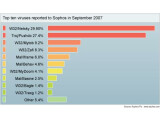 Bild: Die Viren-Top-Ten im September.