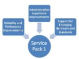 Bild: Die Säulen des Vista Service Packs [Quelle: microsoft.com].