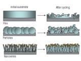 Bild: Das Geheimnis des neuen Akkus: Das Silizium wird nicht als Film oder als einzelne Partikel in den Lithium-Ionen-Akku eingebracht, sondern in Form von Drähten. In dieser Form kann sich das Silizium ausdehnen und zusammenziehen, ohne Schaden zu nehmen.