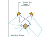 Bild: Bei der Tonausgabe über Stereo-Standlautsprecher sind diese Reflexionen vorhanden, und tragen zu einem räumlicheren Hörempfinden bei.
