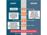 Bild: Mit SSL können Client und Server sich authentisieren und ihre Kommunikation verschlüsseln. (Bild: Thawte)