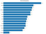 Bild: Deutschland liegt bei der Emoticon-Nutzung bei Instagram weltweiten Vergleich auf Platz vier.