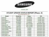 Bild: Bei dieser Auflistung soll es sich um ein internes Samsung-Dokument handeln.