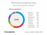 Bild: Das iPhone 6 bleibt der unangefochtene Spitzenreiter unter den iPhone-Modellen.