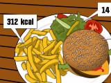 Bild: Fettiges Essen hat für gewöhnlich viele Kalorien.