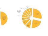 """Bild: Symantec hat folgende Einsatzgebiete von """"Reging"""" ausgemacht."""