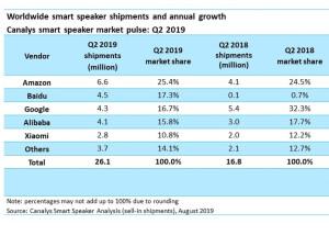 Smarte Lautsprecher im Test (2019)