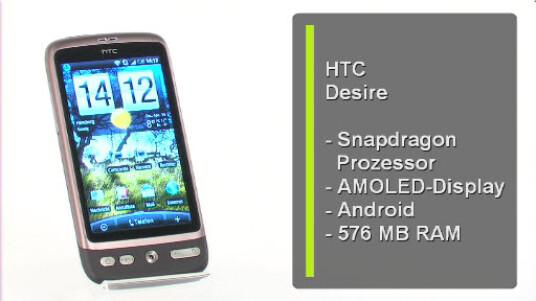 Das HTC Desire schafft auf Anhieb den Sprung aufs Treppchen - es ist das derzeit beste Android-Handy. Diese Spitzenposition verdankt das Smartphone seiner technischen Ausstattung und der guten Verarbeitung.