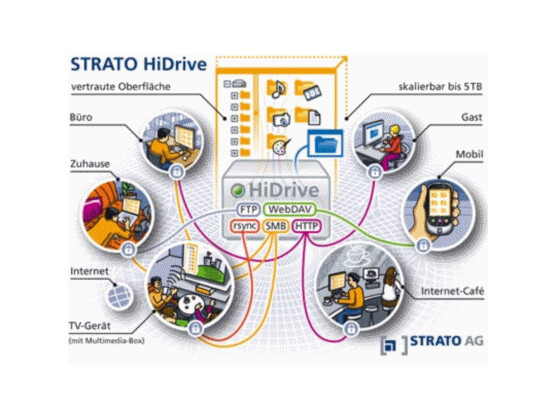 Stratos Online-Festplatte HiDrive ist mit flexiblen Zugangsprotokollen ausgestattet und soll deshalb immer und überall verfügbar sein. Bild: Strato