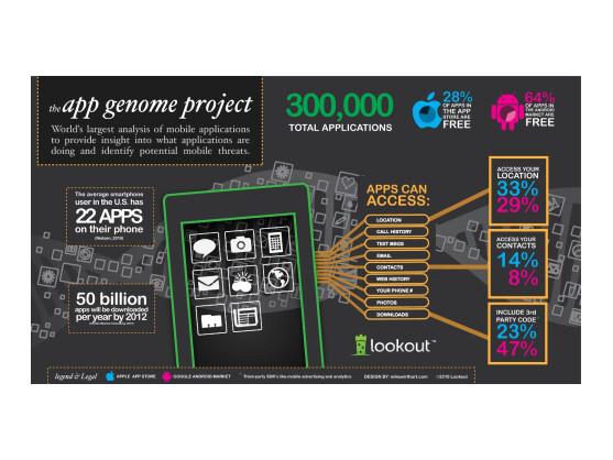 Die Infografik von Lookout zeigt erste Ergebnisse der umfangreichen App-Analyse