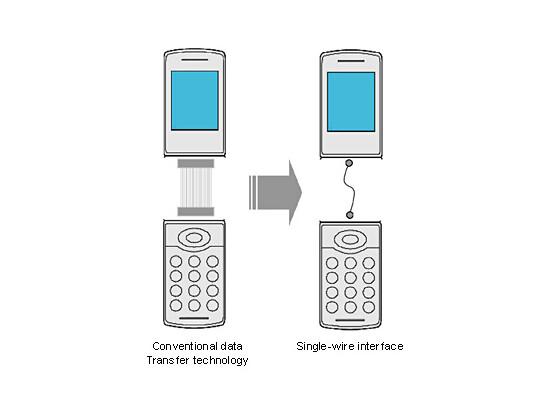 """Sonys """"Single Wire Interface"""" im schematischen Vergleich mit einem herkömmlich verkabelten Handy."""